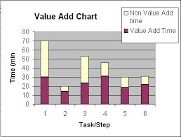 Time Value Chart What Is A Value Add Chart Leanyourcompany Com
