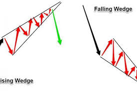 Falling Wedge Chart Pattern Rising And Fallling Wedges Investingchef