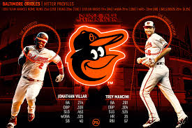 Analyzing Baltimore Orioles Hitters For 2020 Pitcher List