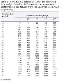 Longitudinal Reference Ranges For Fetal Ultrasound Biometry