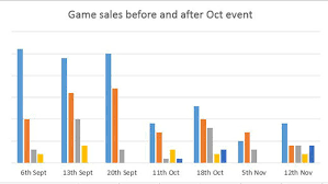 Steam Game Sales Charts Steam Bug That Hurt Sales Of Indie Games Fixed But Indies
