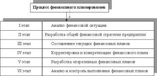 Курсовая работа Финансовое планирование на предприятии ООО  Баланс предприятия входит в состав документов финансового планирования а отчётный бухгалтерский баланс является исходной базой на первой стадии