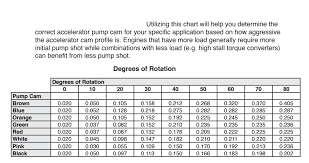 Inquisitive Holley Accelerator Pump Cam Chart Holley