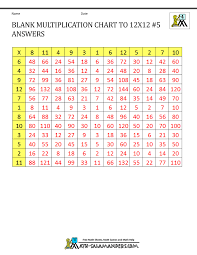 Blank Multiplication Chart Up To 12 Blank Multiplication Charts Up To 12x12