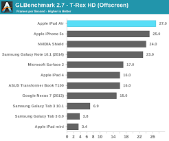 Gpu Performance The Ipad Air Review