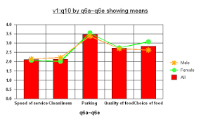 Bar Chart And Line Chart Together Creating A Combination Chart To Display Respondent Means As