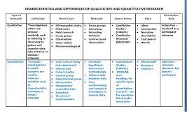 Essay on qualitative and quantitative research methods   Where to     Forum Qualitative Sozialforschung   Forum  Qualitative Social Research Online Qualitative Research Techniques Comparison Pinterest