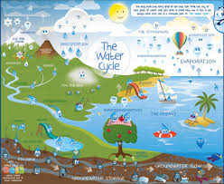 water cycle different stages of the water cycle and explanation water cycle