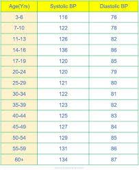 79 Best Of Collection Of Blood Pressure Range For Men