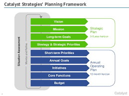 Strategic Planning Framework Catalyst Strategies Strategic Planning Framework