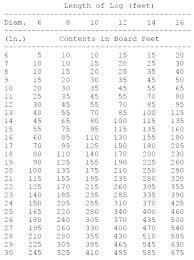 International Log Rule Chart