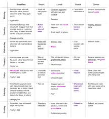 Up To Date Diet Chart During Second Month Of Pregnancy Diet