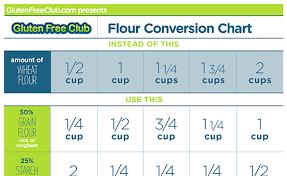 Gluten Free Flour Conversion Chart Flour Conversion Chart Download Gluten Free Club