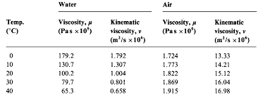 let us see here the dynamic viscosity and kinematic viscosity for water and air at standard atmospheric pressure with the help of following table