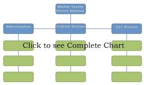 School Organizational Chart Template Organizational Structure Flow Charts