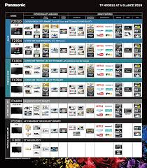 Choose Your New Tv With The Panasonic Selector