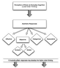 A Flow Chart Suggesting Musical Thinking As Aesthetic