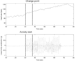 Heart Rate Activity Chart Example Of Change Of Heart Rate Detected By Cumulative Sum