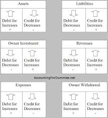 Accounting Debits And Credits Chart Debit And Credit Cheat Sheet Accounting Classes