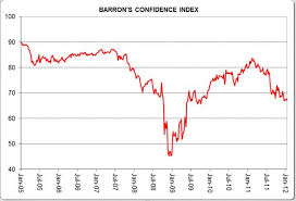 Confidence Index Chart Barrons Confidence Index Shows Worrying Decline