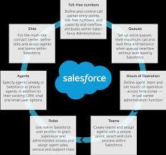 Call Center Operations Call Center App For Salesforce Cisco Customer Journey Platform