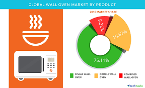 global wall oven market projected to be worth usd 4 788 7 million Oven Wire Size Oven Wire Size #57 wire size for oven