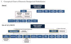 Sony Organizational Chart Nokia Organizational Chart 2019