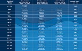 Jon Boat Size Chart Anchor Sizing Mantus Marine