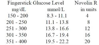 Insulin Sliding Scale Chart For Novolog Insulin Sliding Scale Novolog Diabetes Sliding Scale Novolog