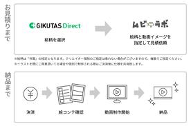 ムビラボはgikutas Directと業務提携しイラスト動画制作の新サービス