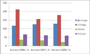 Отчёт по преддипломной практике на предприятии ЗАО Тестрон Казань Категории персонала по стажу работы