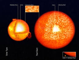 Sun Size Chart File Structure Of Stars Artists Impression Jpg