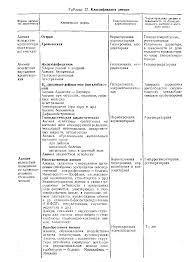 Реферат Анемия Острая железодефицитная хроническая анемии  Диагноз острой постгеморрагической анемии в большинстве случаев несложен Затруднения возникают при внезапном внутреннем кровотечении например