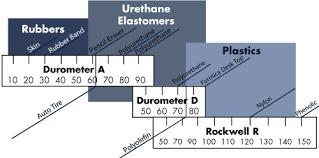 Urethane Hardness Chart Material Information Urethane Wheel Properties Rwm Casters