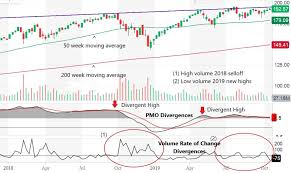Qqq Chart Google China Decoupling Puts The Qqq At Risk Invesco Qqq Etf