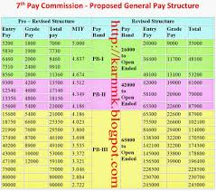 12 Meticulous 7th Pay Commission Army Pension New Chart