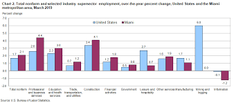 total nonfarm and selected industry suctor employment over the year