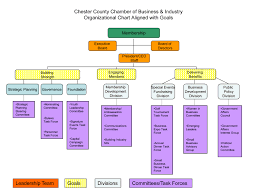 chain charts organizational chart of chester county chamber of commerce malvern