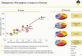 Роснефть blogivg Июль 2013 09 00 Диаграммы по России показывают