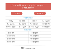 Abc Russian Russian Verbs Of Motion Download Conjugation