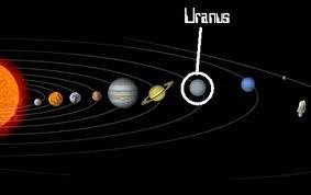 Image result for uranus planet
