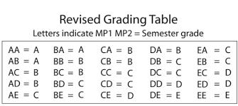 Mcps Final Grade Chart Circumstantial Grade Chart Mcps 2019