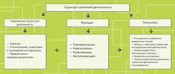 Виды проектной деятельности в СПО Работа над проектом зависит от выбранного вида проектной деятельности Проекты бывают творческими исследовательскими и практико ориентированными