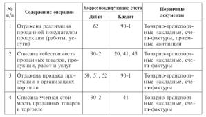 Учет продажи продукции работ услуг связанных с обычными видами  Учет продажи продукции Автор24 <a href