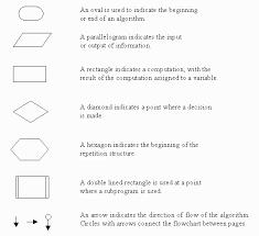 Flowchart Symbols And Algorithm