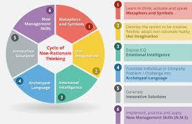 Jungian Coaching Jungian Coaching School New