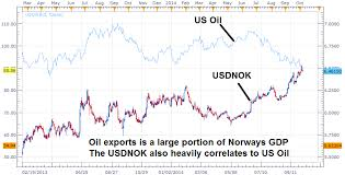 Nok To Usd Chart Us Dollar Rallies Against Rub Nok Cad As Oil Prices Drop