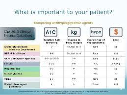 Pre Diabetes Blood Sugar Levels Chart Canada Pre Diabetes