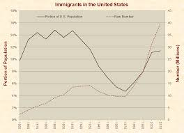 Derived Citizenship Chart Immigration Just Facts