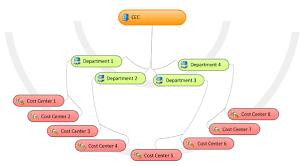 Example Organizational Hierarchies Microsoft Docs